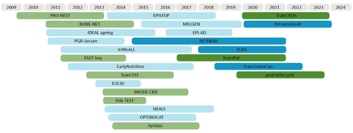 GenomeScan EU FundedProjects Timeline 2020 EU Funded GenomeScan Projects