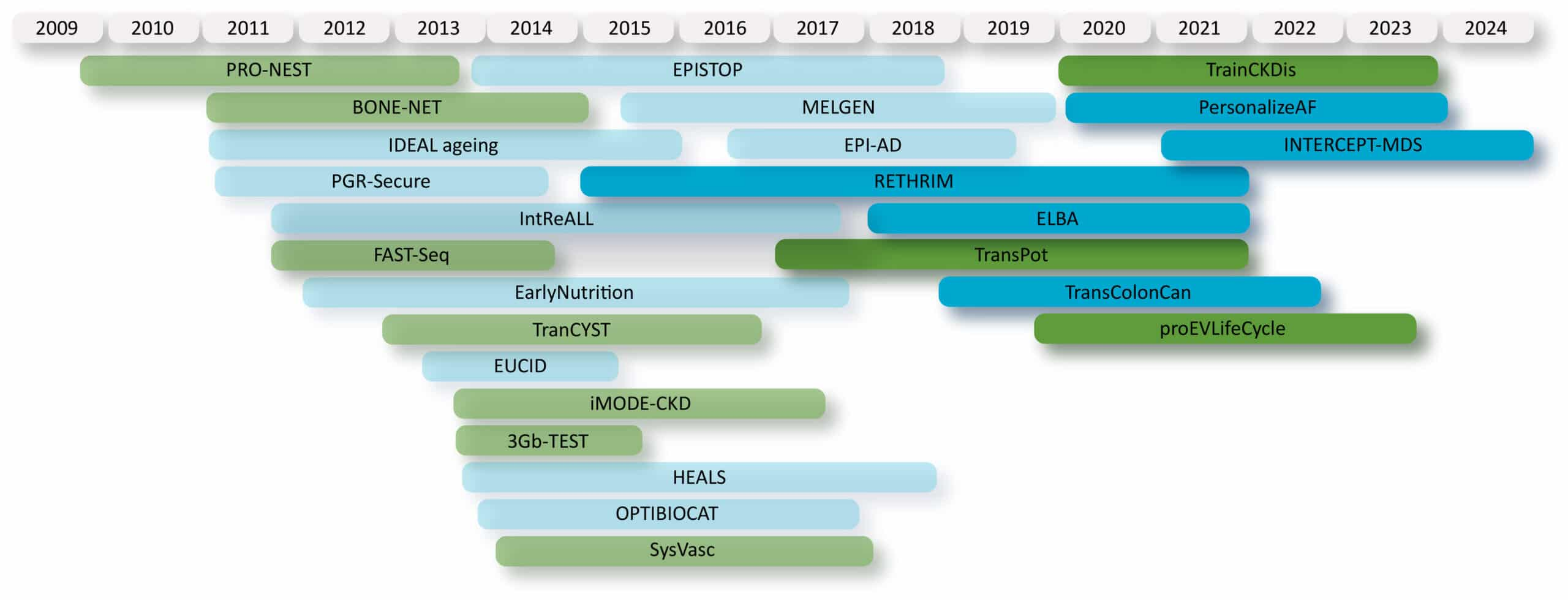 20210223 webpage EU funded timeline MGL v2 scaled EU and NL Funded GenomeScan Projects