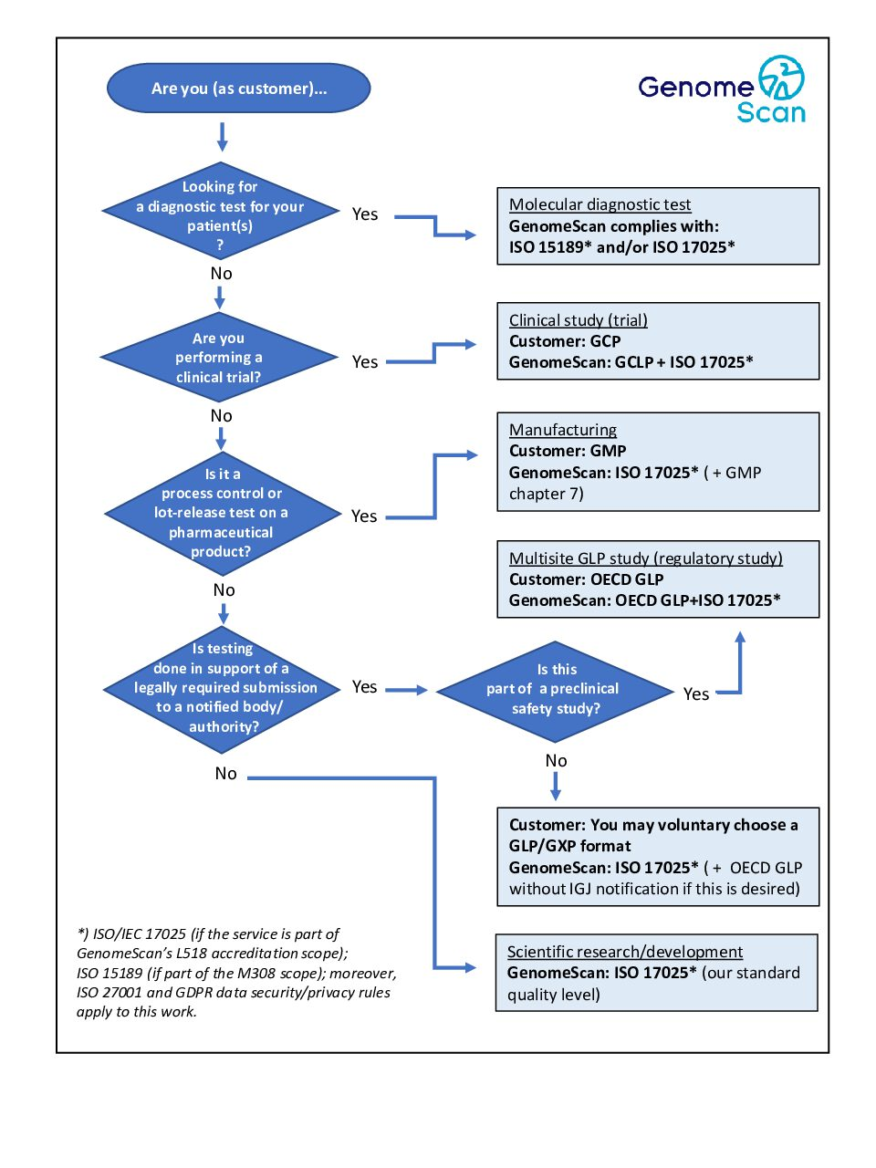 GS2021 Decision Tree update pdf Menu page   Quality and competence