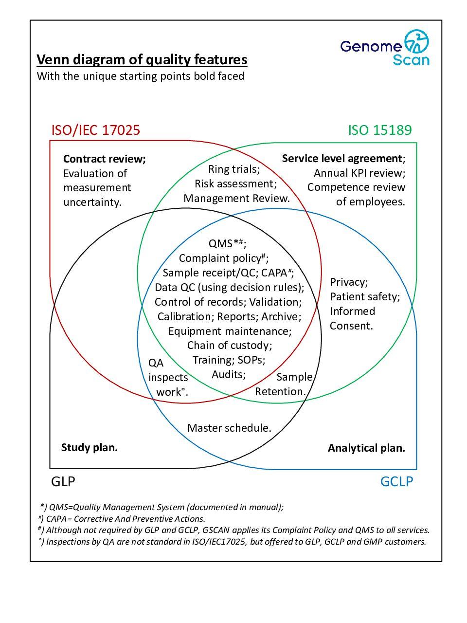 GS2021 Venn Diagram 1 pdf Menu page   Quality and competence