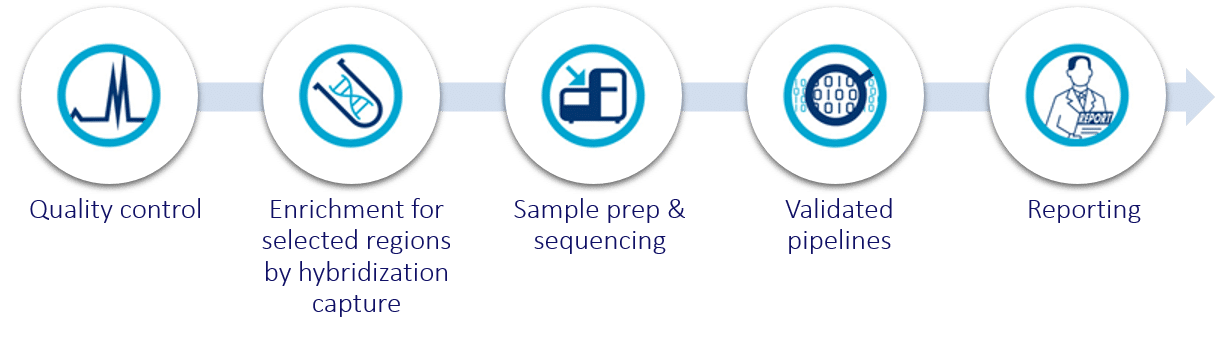 Flow Focused Inherited Disease Scan Inherited Disease Scan